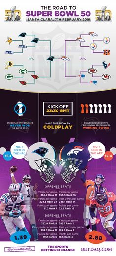 We created this infographic for BETDAQ around Super Bowl 50.