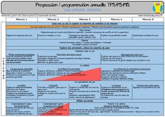 Progressions et programmations en maternelle Blog, Ps, Montessori, Management, Nursery School, Learning, Programming, Posters