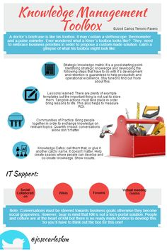Knowledge Management Toolbox a must use hat tip to @Mitchell Pavao Walker Management good infographic