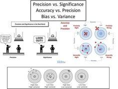 Precision vs. Significance Accuracy vs. Precision Bias vs. Variance