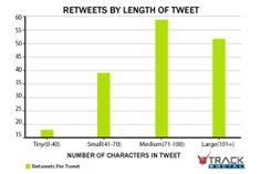 Tweets, Facebook- sowie Blog-Posts und Überschriften wirken mit der richtigen Länge Wunder - wir haben einige Studien zusammengefasst.