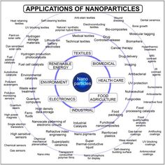 Functional Nanoparticles.
