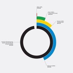 Nice Olympic #infographic