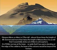 Space Facts One of those planets above is Mars. On Mars is a mountain called Olympus Mons. It makes Mount Everest look like a little baby: Astronomy Facts, Space And Astronomy, Astronomy Quotes, Astronomy Tattoo, Astronomy Science, Astronomy Pictures, Nasa Space, Cosmos, Colleges