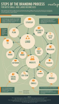 Pasos para una estrategia de #branding