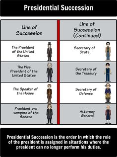Executive Branch - Executive Branch Vocabulary: Let's learn some Executive Branch vocabulary using a Storyboard! Government Lessons, Teaching Government, History Education, Teaching History, Study History, History Class, Political Science, Political Party, Executive Branch