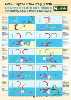 Kitesurfingowe Prawo Drogi