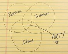 "What three things make ""art"" to you? ~ch"