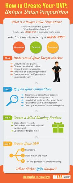 Unique Value Proposition - threestepsbusines. Steps to create a Unique Value proposition. the most important step in your business Inbound Marketing, Marketing En Internet, Marketing Online, Business Marketing, Content Marketing, Digital Marketing, Service Marketing, Marketing Ideas, Start Up Business