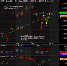 Elliott wave analysis combined with RSI