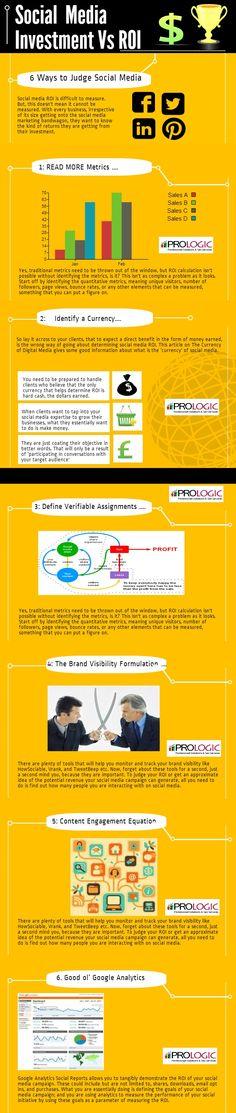 Social Media Marketing: Investment vs. ROI - Infographic