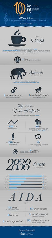 Avete in mente una curiosità sulla storia del festival operistico più famoso?   Siamo sicuri che troverete molte risposte nell' #infografica che abbiamo preparato per voi #arenadiverona100
