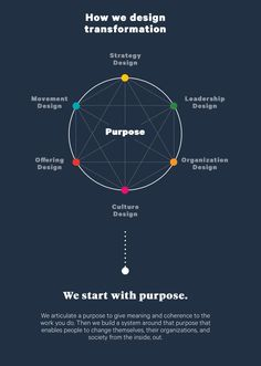 A theory of measuring through Purpose. Would need to branch in and out. - A theory of measuring through Purpose. Would need to branch in and out. Design Thinking Process, Thinking Skills, Business Planning, Business Tips, Talent Management, Change Management Models, Management Tips, Project Management, Ux Design