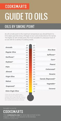 Guide to Oils: Oils by Smoke Point #infographic via @cooksmarts