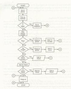 flowgorithm flowchart programming language programming