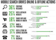 Google and Nielsen: Mobile search drives on and off