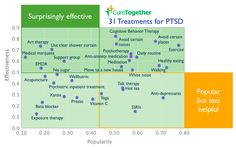 What Works for PTSD Published by 23andMe under 23andMe Research Some of the most popular treatments for Post-Traumatic Stress Disorder are not necessarily the most effective, according to a new study by CureTogether, a free resource owned by 23andMe that allows people to share information about their health and treatments.
