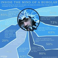 Crime stats / burglary / home security tips