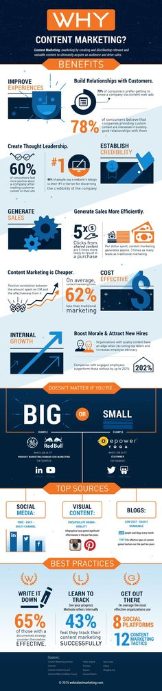 """Content marketing is a strategic marketing approach focused on creating and distributing valuable, relevant, and consistent content to attract and retail a clearly defined audience — and ultimately, to drive profitable customer action,"" according to the Content Marketing Institute. This infographic should clarify.."