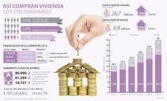 Así compran vivienda los colombianos #Financiero