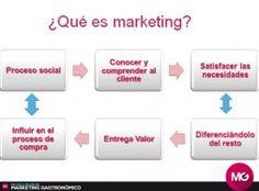 ¿Qué es marketing para restaurantes y cómo se utiliza?