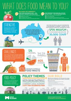 Food Policy infographic from Melbourne, Australia