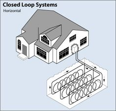 The different types of Geo Thermal Heating Systems | Credit: U.S Department of Energy