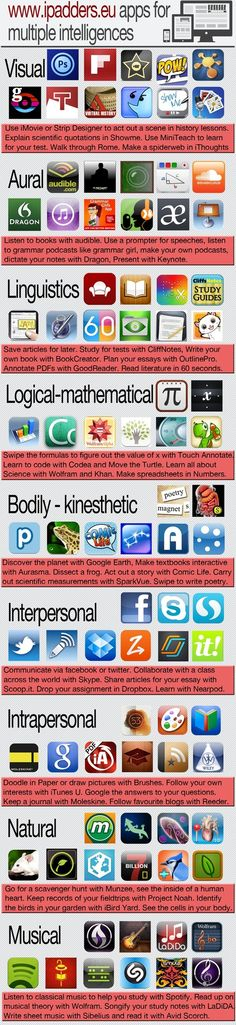 Apps For Multiple Intelligences Education Edtech Mlearning Elearning Social 2 Teaching Technology, Technology Integration, Educational Technology, Technology Tools, Literacia Digital, Linguistics Study, Formation Continue, 21st Century Learning, Learning