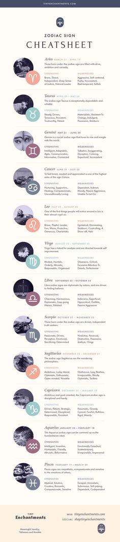 The 12 Zodiac Signs List Infographic: zodiac, astrology, horoscopes, magic, wicc… – pisces constellation tattoo Numerology Numbers, Astrology Numerology, Numerology Chart, Astrology Zodiac, Astrology Signs, Aquarius Astrology, Astrology Houses, Natal Chart Astrology, Numerology Calculation