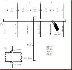 HAM Antenna Resources and Informations: Six-element Yagi beam antenna Diy Electronics, Electronics Projects, Radios, Dipole Antenna, Ham Radio Antenna, Harsh Words, Receptor, Good Communication, Ham Radio