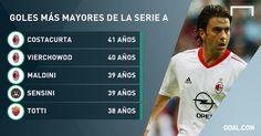 Goles más mayores de #SerieA 739P 5G 669P 43G Maldini 1028 partidos 40 goles 528P 29G Totti 804 partidos 309 goles