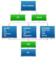 Java #Application Development process is designed to provide comprehensive support from initial architectural designing to complete software integration. Our innovative #Java applications are developed on featured services like:  • #J2EE Frame works • Java server pages (JSP) • EJB's (Enterprise Java Beans) • JDBC and services Messages etc  http://www.rizecorp.com/javadevelopment.html