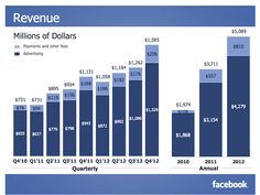 Facebook finishes 2012 on a high note: Q4 revenue $1.585 billion, $64 million in net income