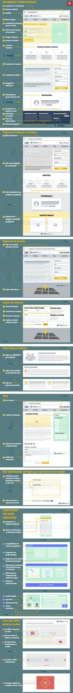 Cómo debe ser tu página web #SocialMedia #WebDesign