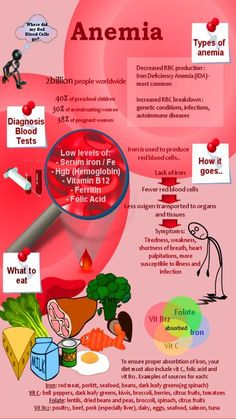 Severe Anemia symptoms, causes. Types of anemia treatment. Home remedies for sickle cell anemia. pomegranate to treat anemia naturally. Iron Deficiency Anemia Symptoms, Anemia Diet, Hypothyroidism, Sickle Cell Anemia, Iron Rich Foods, Nursing Notes, Health Remedies, Lose Weight, Nursing