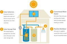 Solar Water Heating is so effective in California that you can get a $2000 rebate for choosing it.