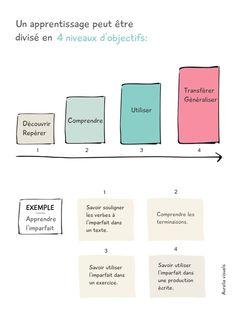 Un apprentissage peut être divisé en 4 niveaux d'objectifs: découvrir/ Comprendre / Utiliser / transférer