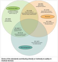 Build and Validate Safety in Medical Device Software | Medical Electronics Design