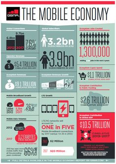 The #Mobile Economy by @GSMA at #MWC13