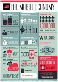 The mobile economy #economy #mobile #infographic