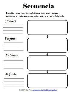Organizador de un texto narrativo o secuencial, según los conectores empleados: al final/ por último/ finalmente. Adaptación. Original en inglés en este mismo tablero.