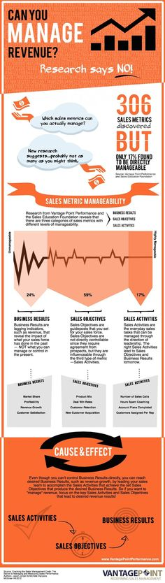 You Can Manage Certain Sales Metrics, Just Not Revenue (Infographic)