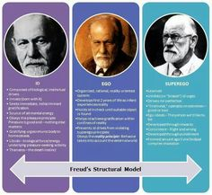 Id. Ego. Superego. A Freud infographic by  Manu Melwin Joy. #ego, #psychology, #personality