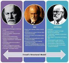 Id. Ego. Superego. A Freud infographic by Manu Melwin Joy.
