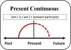 The Present Continuous Tense (Şimdiki Zaman) – Sınavlar