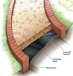 How to Create a Loose-fill Pathway Concrete Edging, Paver Edging, Concrete Path, Metal Edging, Rock Walkway, Gravel Pathway, Gravel Garden, Front Garden Landscape, Landscape Fabric