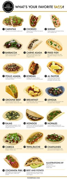 What's your favorite taco ?