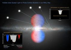 NASA's Hubble Space Telescope has found that the black hole at the center of our Milky Way galaxy ate its last big meal about 6 million years ago, when it consumed a large clump of infalling gas. After the meal, the engorged black hole burped out a colossal bubble of gas weighing the equivalent of millions of suns, which now billows above and below our galaxy's center.