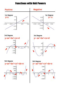 Properties of polynomial functions #Mathematics