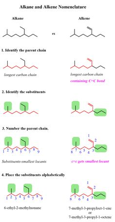 Naming Alkenes by IUPAC Nomenclature Rules - Chemistry Steps Element Chemistry, Study Chemistry, Chemistry Notes, Chemistry Lessons, Physical Chemistry, Teaching Chemistry, Organic Chemistry, Science Education, Life Science